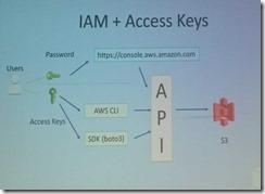 aws_access_keys-5